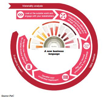 Research on sustainability reporting